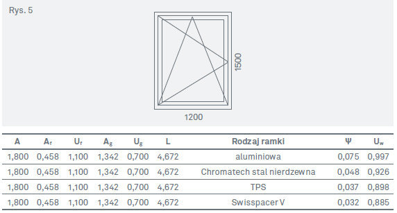 Bardzo dobry Szyby zespolone-komponenty do produkcji okien PVC DM72