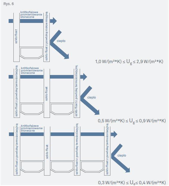 Oryginał Szyby zespolone-komponenty do produkcji okien PVC SN72